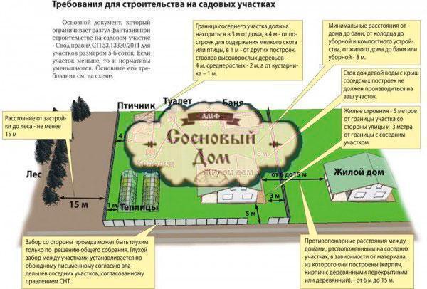 Требования для строительства дома на участке