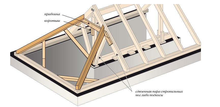 Вальмовая (четырехскатная) крыша