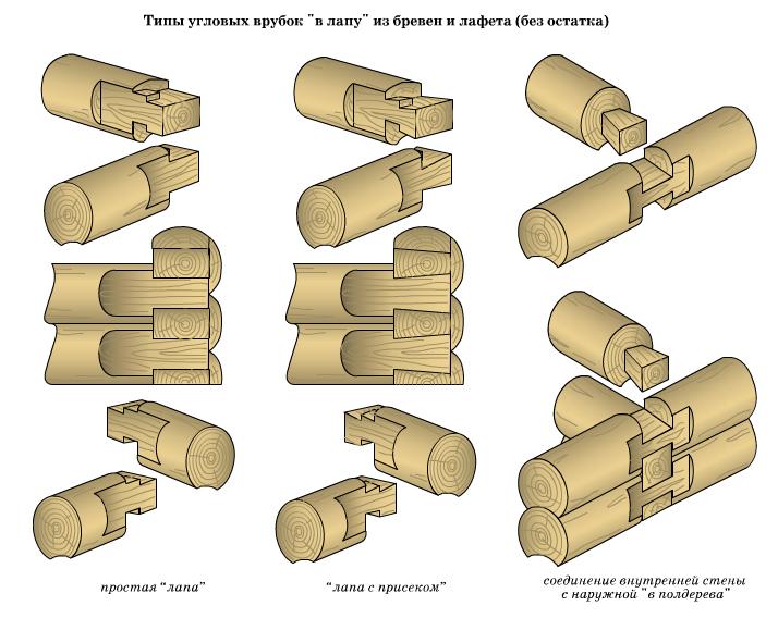 Типы соединений из бревна